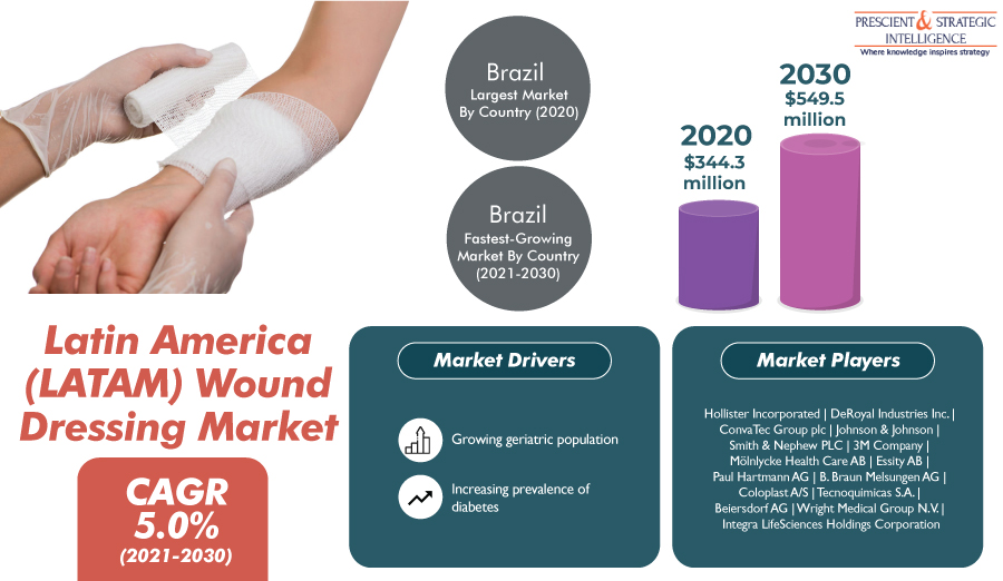 Rising Cases of Chronic Wounds Boosting Latin America Wound Dressing Market