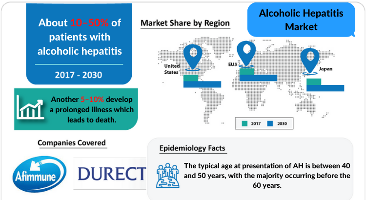 The report provides an understanding of the epidemiology and changing market dynamics of Alcoholic Hepatitis (AH) in the seven major pharmaceutical markets
