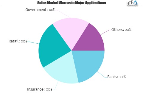 Recon Software for Financial Service Market Outlook 2021: Big Things are Happening | Flatworld Solutions, Fiserv, Infotech, Easy Accountax