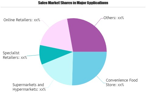Food Retail Market to Witness Huge Growth by 2026 |Alibaba, Carrefour SA, Walgreens Boots Alliance