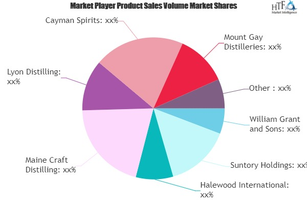 RUM Market Sets the Table for Continued Growth | Diageo, Bacardi, Pernod Ricard