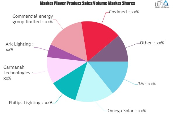 Solar Traffic Products Market to See Huge Growth by 2026 | Covimed, Elecssol, Envoys