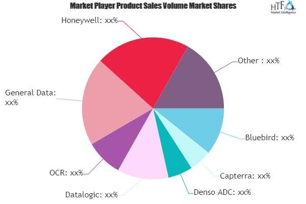 Barcode Software Market Next Big Thing | Major Giants- Bluebird, Capterra, Denso