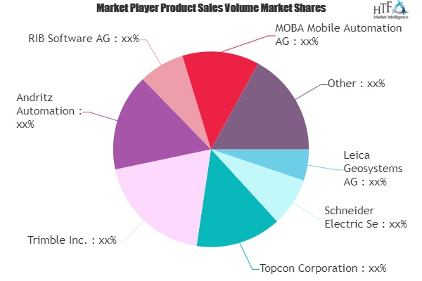 Machine Control Systems Market May Set New Growth Story | Schneider Electric, Trimble, Andritz