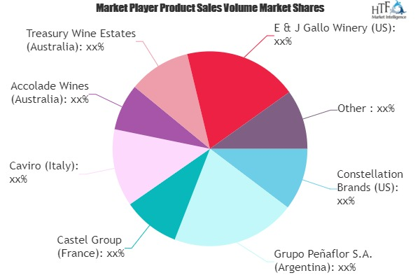 Red Wine Market to Eyewitness Massive Growth by 2026 | Constellation Brands, E & J Gallo Winery, Bacardi