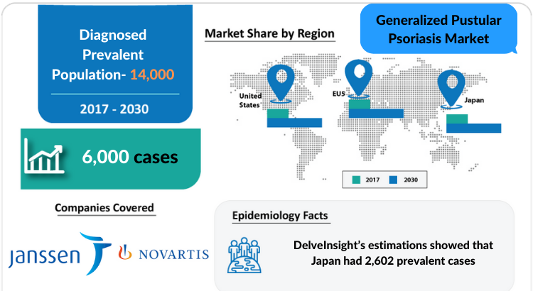 Generalized Pustular Psoriasis Market, Symptoms and Treatment Market by DelveInsight