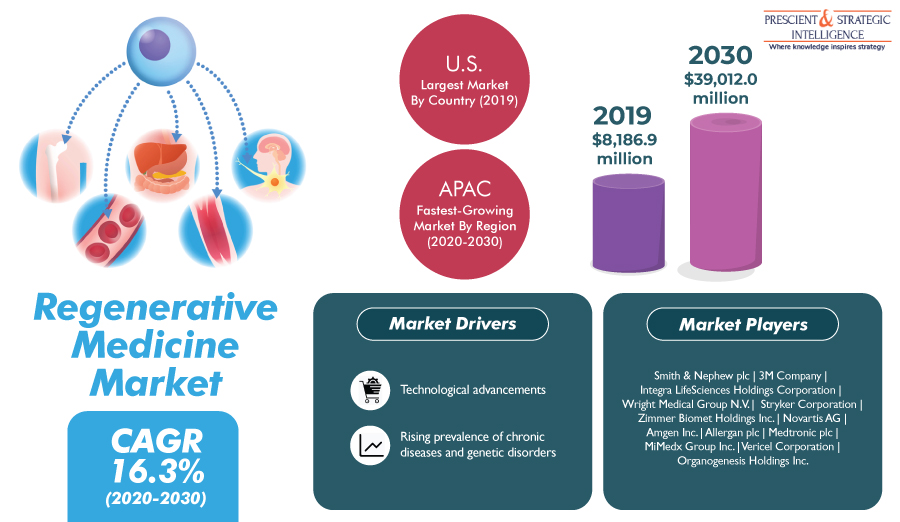Regenerative Medicine Market in North America Set for Huge Expansion in Coming Years