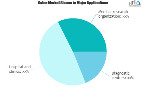 Augmented Reality and Virtual Reality in Healthcare Market to Eyewitness Massive Growth by 2026 | DAQRI LLC, OssoVR, Mindmaze