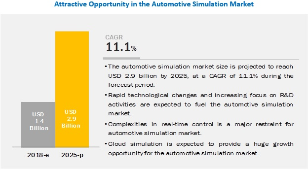 Automotive Simulation Market - Analysis with Ongoing Trends & Market Revenue