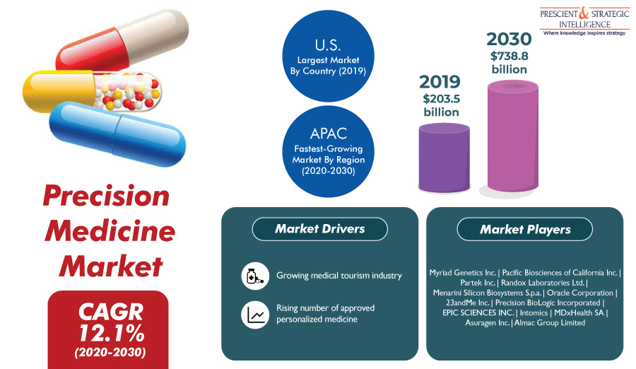Precision Medicine Market in Asia-Pacific is Growing With Robust CAGR