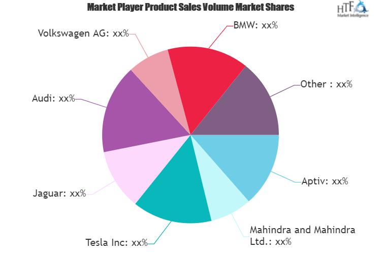 Smart Vehicle Architecture Market - A comprehensive study by Key Players: BMW, Tesla, Aptiv, Mahindra and Mahindra, Volkswagen