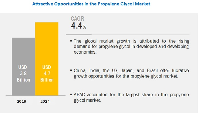 The eco-friendly production process of bio-based propylene glycol has led to the growth of the propylene glycol market