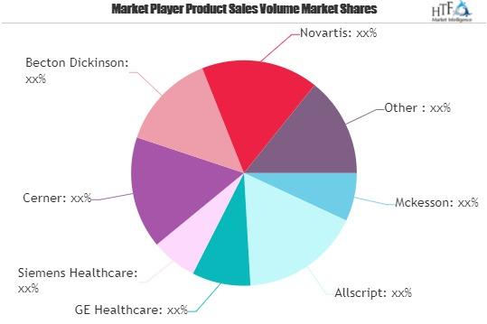 Healthcare IT Services Market May Set New Epic Growth Story | McKesson, Allscript, GE Healthcare, Cerner