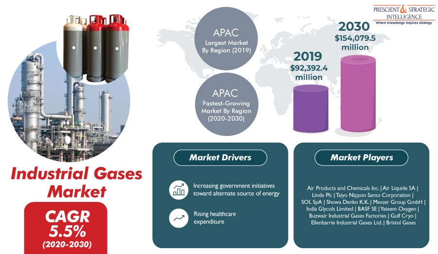 Industrial Gases Sales Predicted to Boom in Coming Years