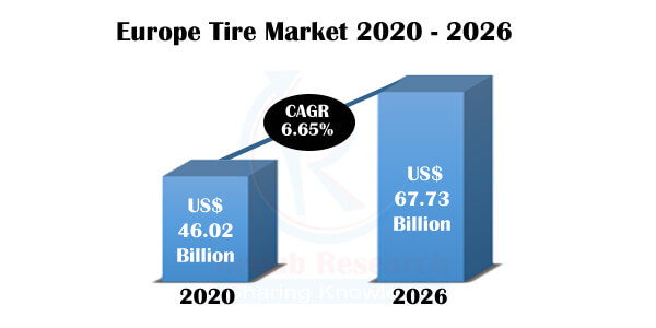 Europe Tyre (Tire) Market & Volume by New Vehicle, Replacement, Region, Company Analysis, Forecast - Renub Research