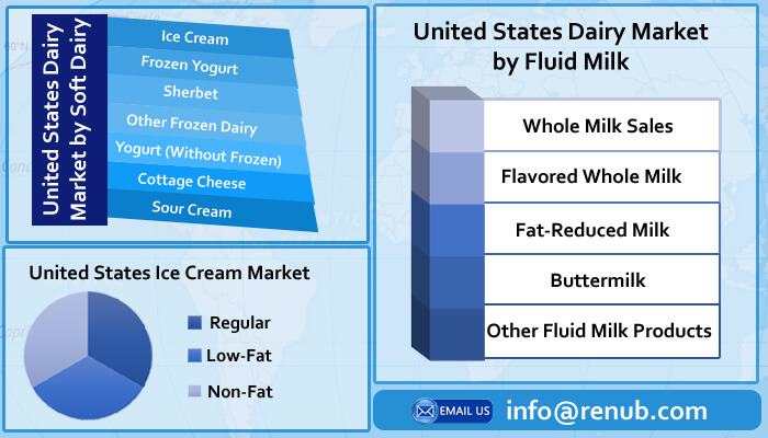 United States Dairy Market is forecasted to be more than 52 Billion Pound by the end of year 2026 - Renub Research