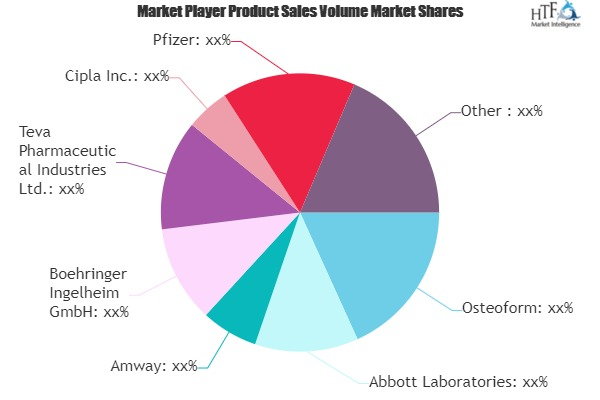 Calcium Tablets Market SWOT Analysis by Key Players- Amway, Abbott, Pfizer