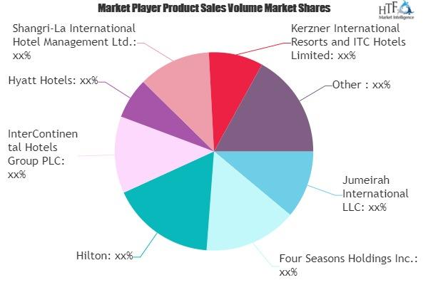 Luxury Resort Market Comprehensive Study Explore Huge Growth in Future