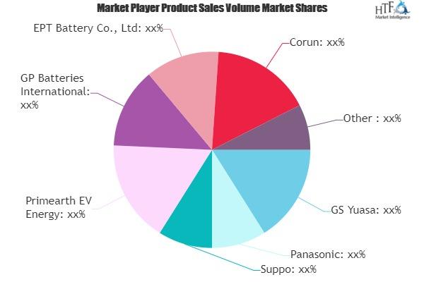 Nickel-Hydrogen Batteries Market May Set New Growth Story | Panasonic, Primearth, GS Yuasa