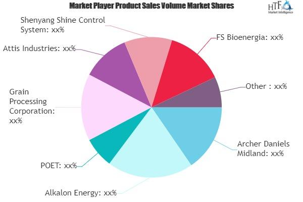Corn-Based Ethanol Market May See Big Move | POET, Husky Energy, Alkalon Energy