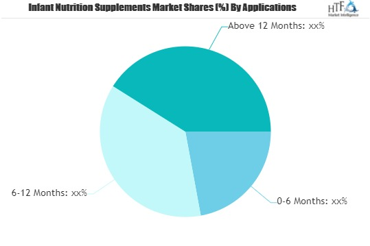 Infant Nutrition Supplements Market to Witness Huge Growth by 2026 | Nestle, Abbott, Cargill