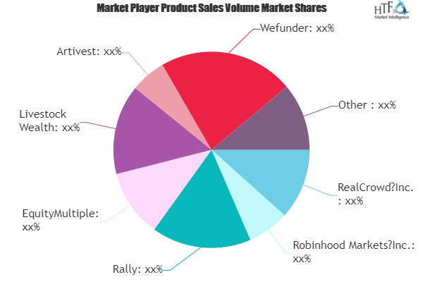 Online Alternative Investments Market May see a Big Move | Major Giants Yieldstreet, Patch of Land, Livestock Wealth