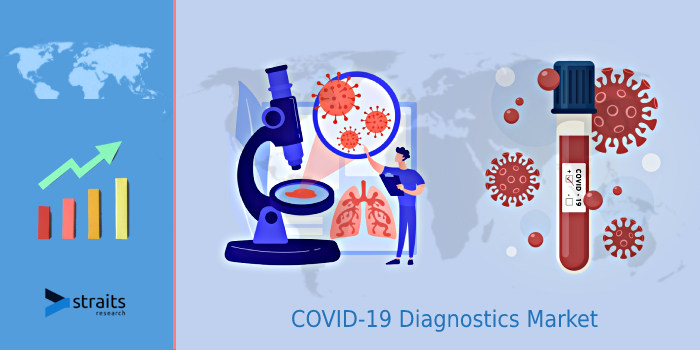 The COVID-19 Diagnostics Market To Grow In Conjunction With Invention In The Next Decade | StraitsResearch