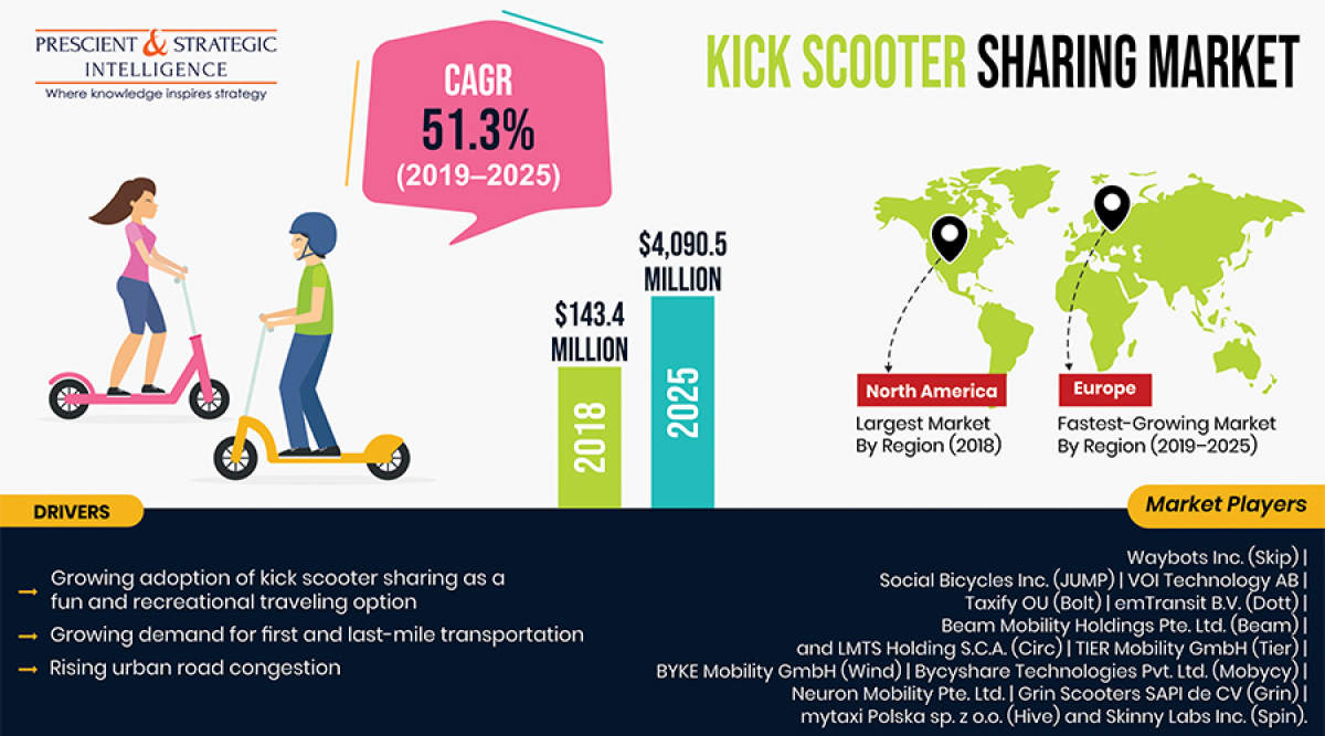 Global Market for Kick Scooter Sharing Services is Booming Due to Surging Demand for First and Last-Mile Connectivity