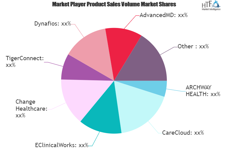 Health Care Operations Software Market Is Booming Worldwide With Cerner, EClinicalWorks, Change Healthcare, TigerConnect, Dynafios