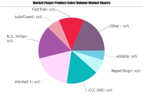 Auto Body Scheduling and Management Software Market Is Booming Worldwide: Alldata, RepairShopr, CCC ONE, Mitchell 1, R.O. Writer