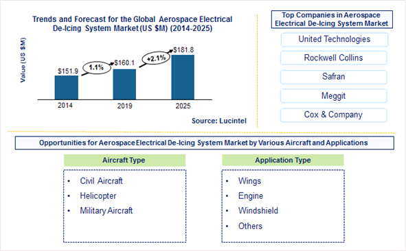 Aerospace Electrical De-Icing System Market is expected to reach $181.8 Million by 2025 - An exclusive market research report by Lucintel