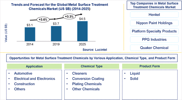 Metal Surface Treatment Chemical Market is expected to reach $4.5 Billion by 2025 - An exclusive market research report by Lucintel
