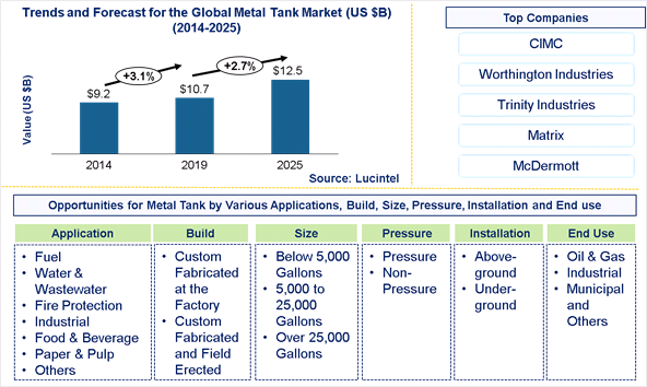 Metal Tank Market is expected to reach $12.5 Billion by 2025 - An exclusive market research report by Lucintel