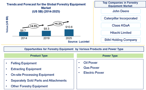 Forestry Equipment Market is expected to reach $10.6 Billion by 2025 - An exclusive market research report by Lucintel