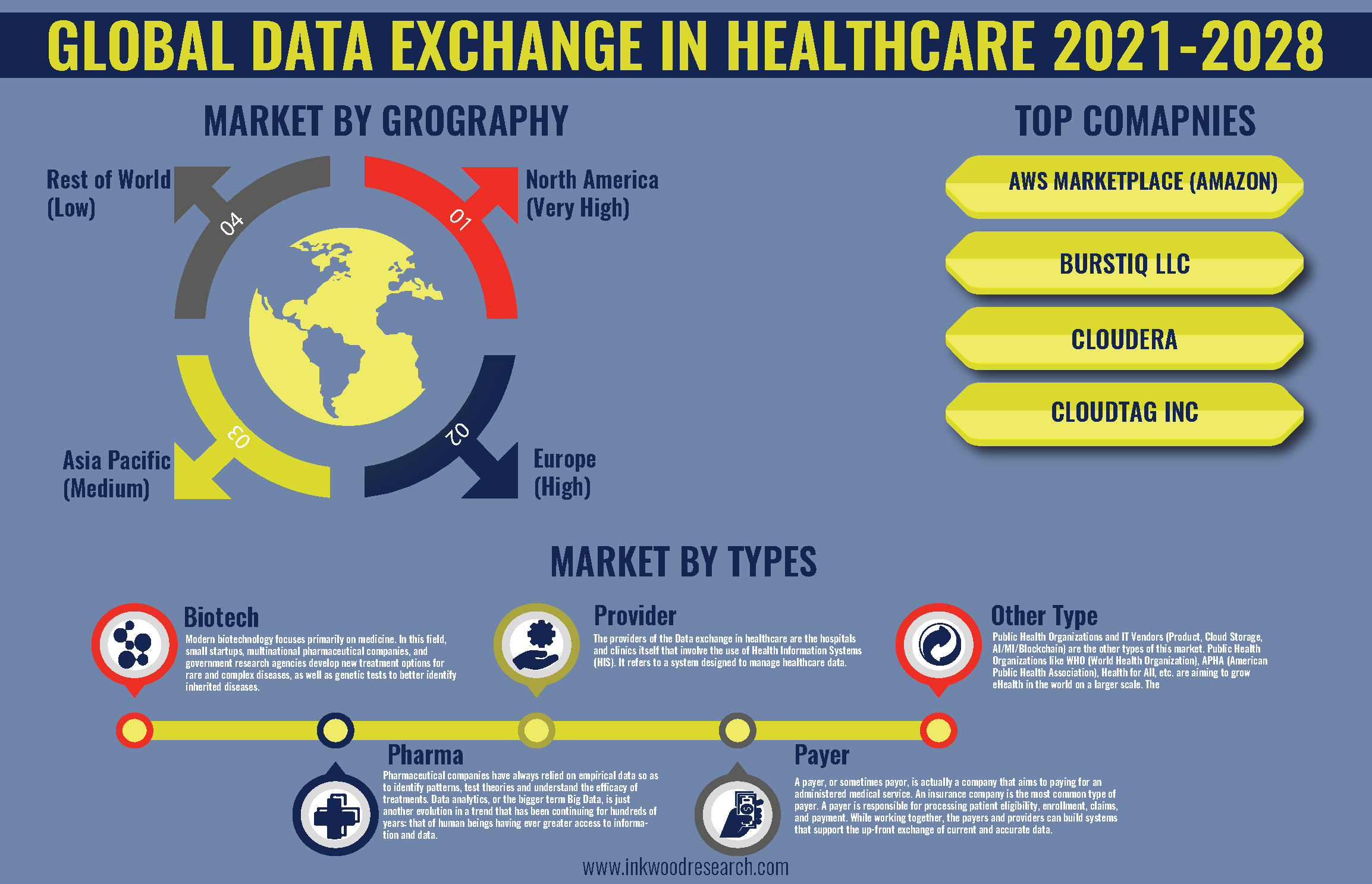 Surge in Digitalization to Push the Global Data Exchange in Healthcare Market Growth