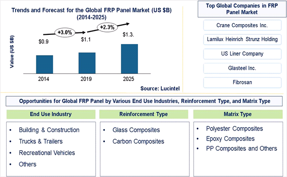 FRP Panel Market is expected to reach $1.3 Billion by 2025 - An exclusive market research report by Lucintel