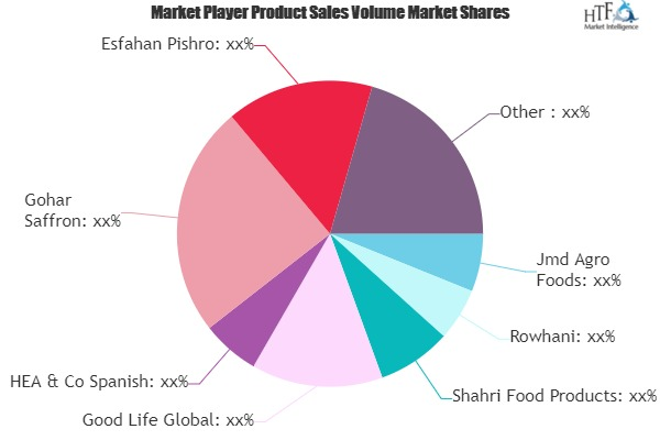 Saffron Market to Eyewitness Massive Growth by 2026 | Damon, Rowhani, Golden Pars