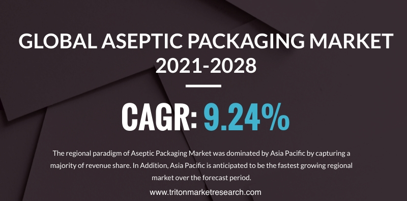 Global Aseptic Packaging Market Evaluated to Thrive at $73.71 Billion by 2028