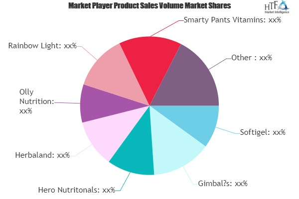 Chewable Vitamins and Supplements Market to See Huge Growth by 2026 | Gimbal's, Nature's Bounty, Bayer, Albanese