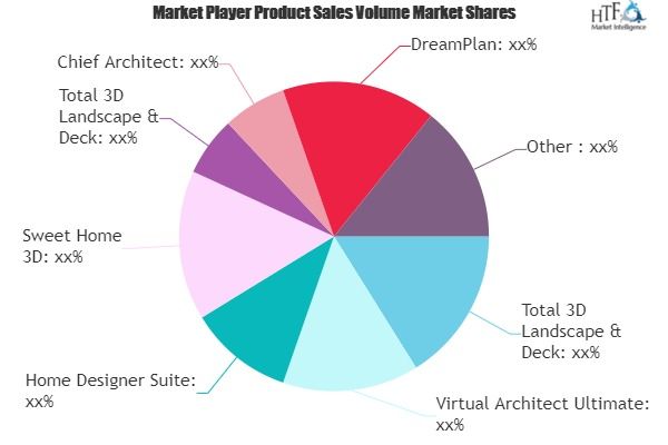 Home Design Software Market May See Big Move | DreamPlan, TurboFloorPlan, Punch Home