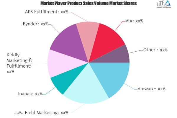 Fulfillment of Marketing Materials Market May See Big Move | Bynder, Inapak, Amware