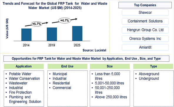 FRP Tank in the Water and Wastewater Market is expected to grow at a CAGR of 4.7% from 2025 - An exclusive market research report by Lucintel
