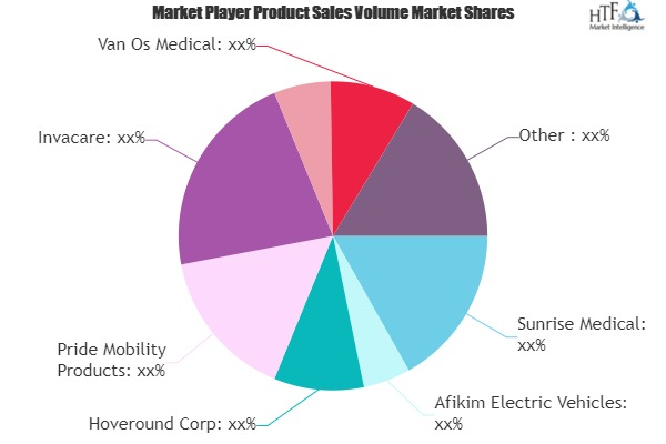 Transportable Scooters Market SWOT Analysis by Key Players- Invacare, Quingo, Amigo