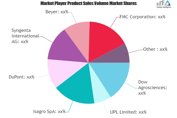Corp Protection Insecticides Market May See Big Move | DuPont, Syngenta, Beyer, BASF