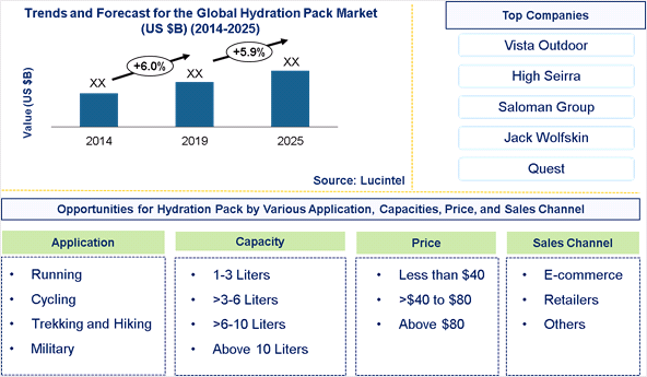 Hydration Pack Market is expected to grow at a CAGR of 5.9% - An exclusive market research report by Lucintel