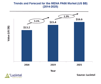 Middle Eastern and North African PA66 Market is expected to reach $16.6 Billion by 2025 - An exclusive market research report by Lucintel