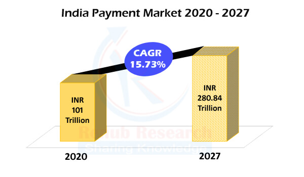India Payment Market, Volume & Revenue by Digital Mode: by UPI, NETC, BBPS, PPIs, Cards, AePs, ATM, VAS, Remittances, Prepaid Instruments, Companies, Forecast - Renub Research