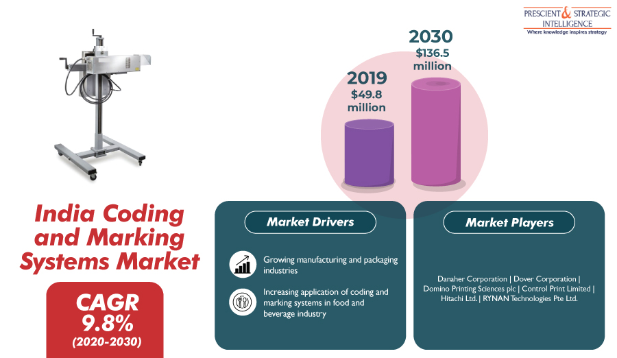 Indian Coding and Marking Systems Market to Grow With Double-Digit CAGR says P&S Intelligence