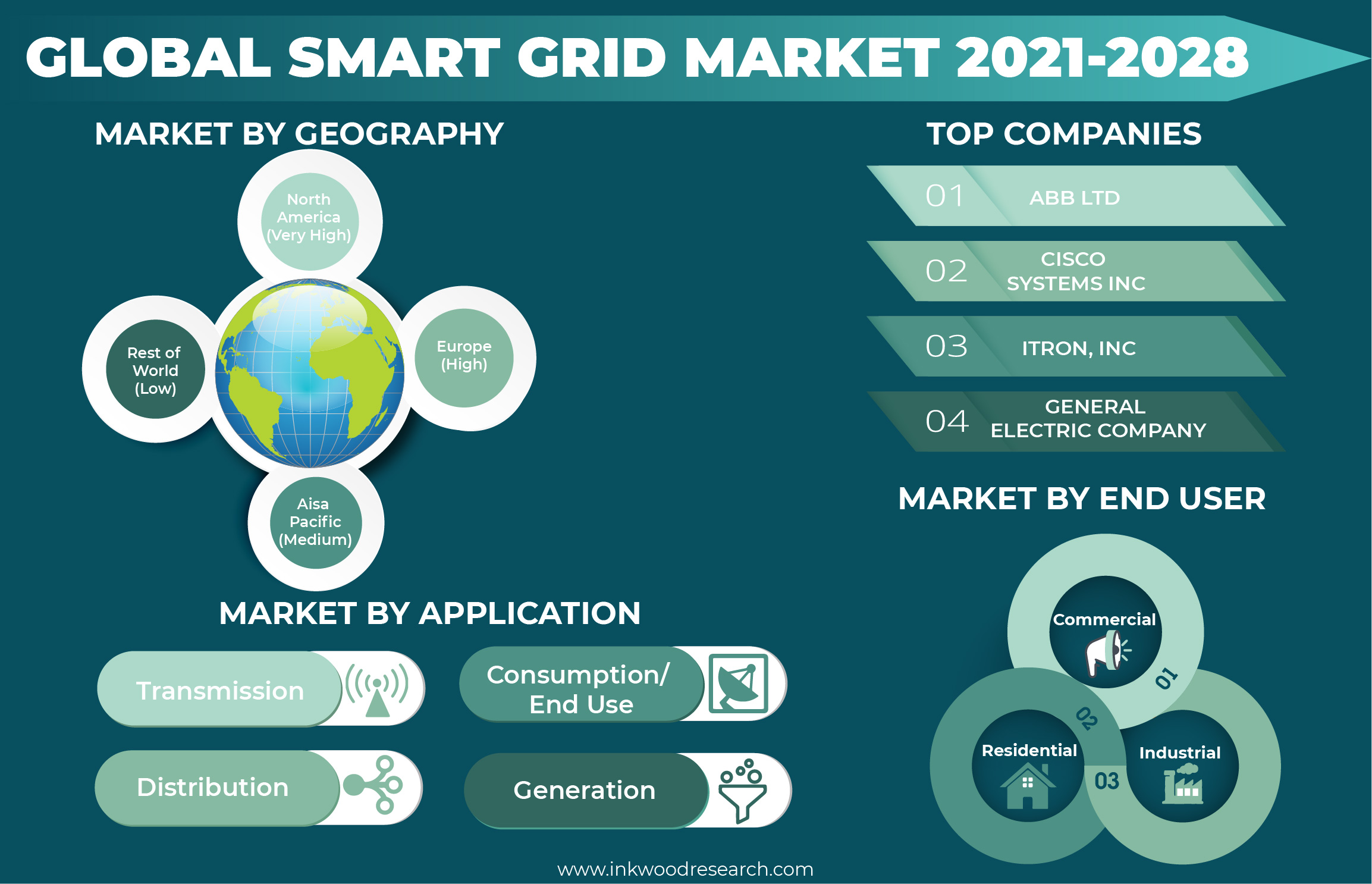Shift in Trends will make Opportunities in the Global Smart Grid Market