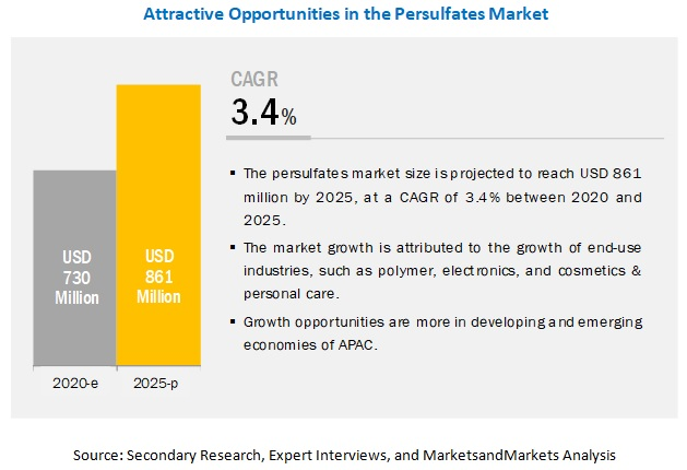 Sodium persulfate is the fastest-growing type in the persulfate market